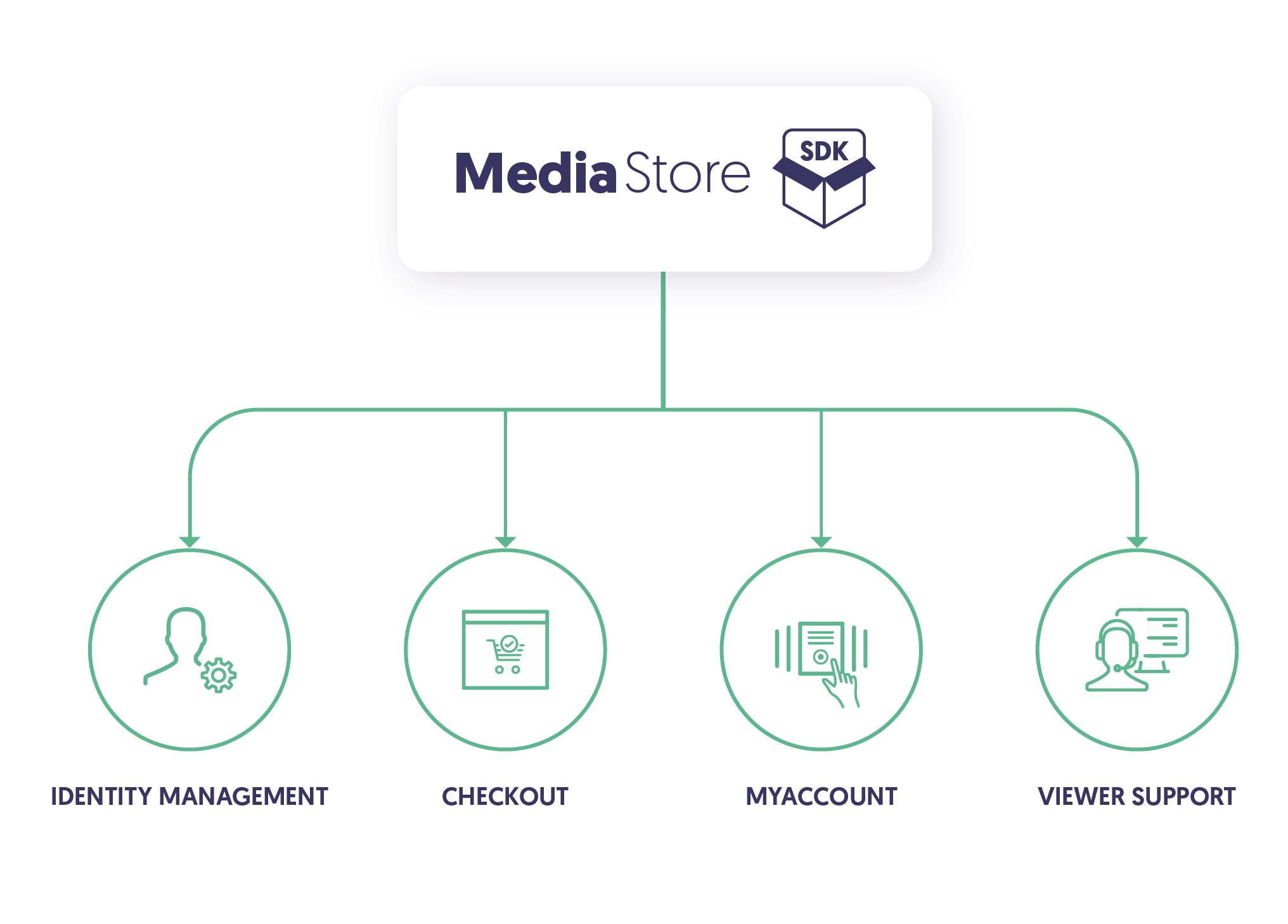 MEDIASTORE segments