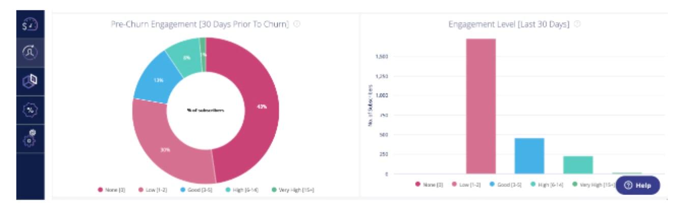 Engagement report - CHurnIQ