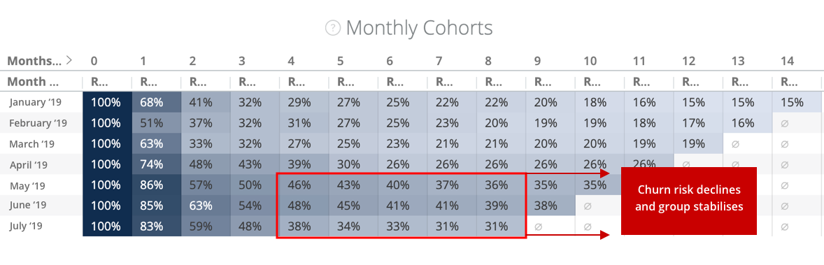 Cohort churn risk declines