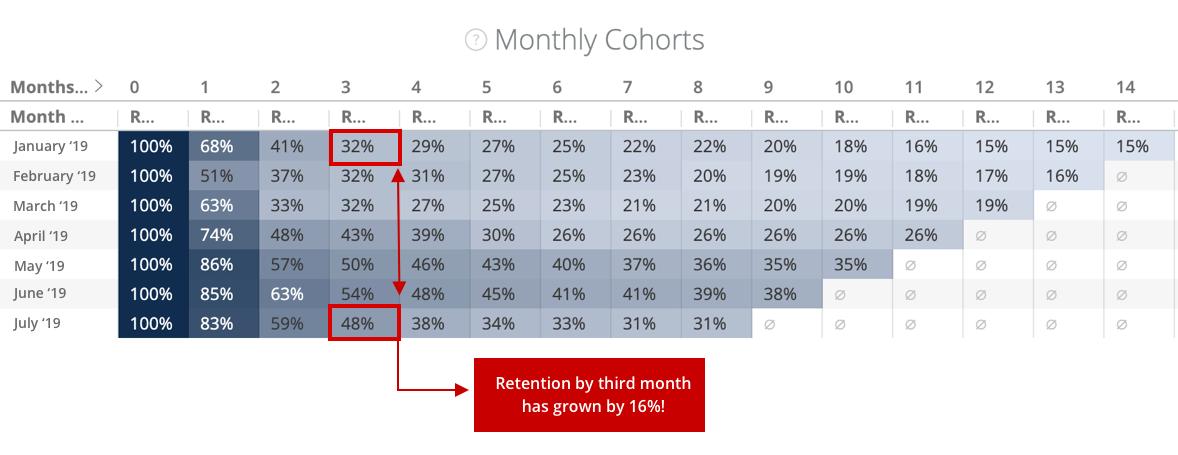 retention strategy cohorts