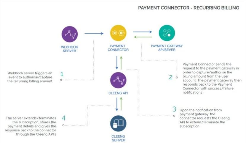 Payment Connectors - reccuring