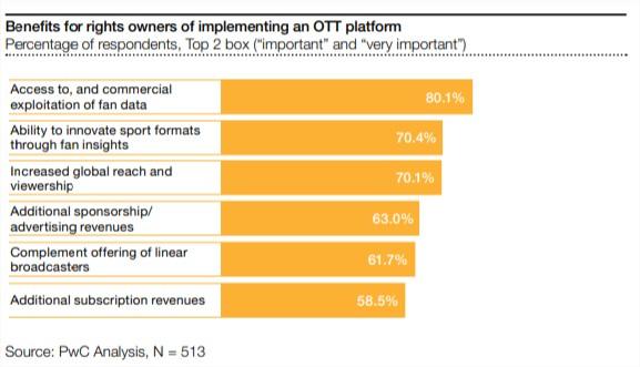 Sports OTT benefits
