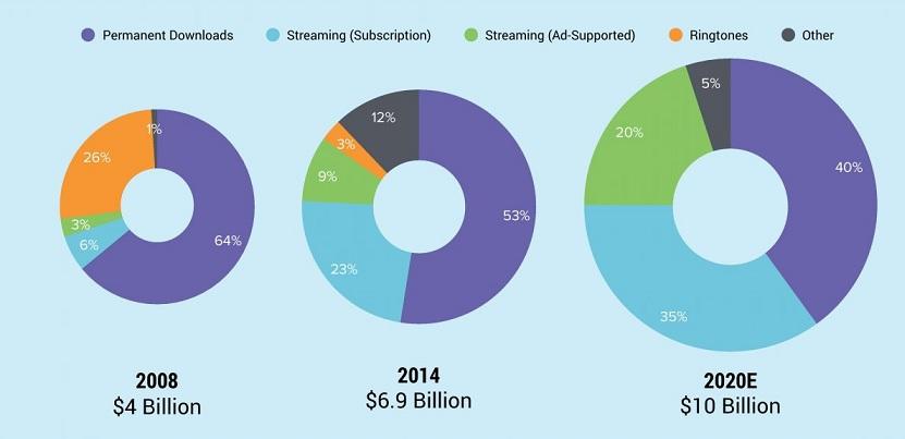 Digital music revenues by 2020