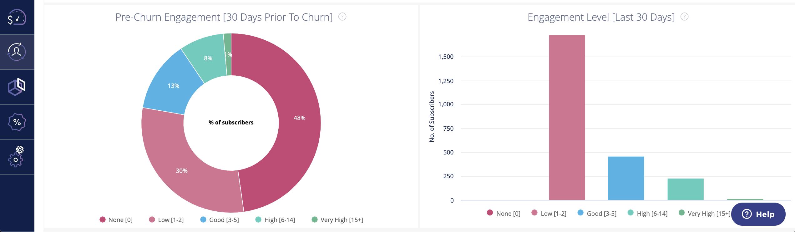 Churn analytics