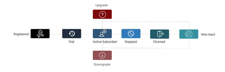 Subscriber lifecycle