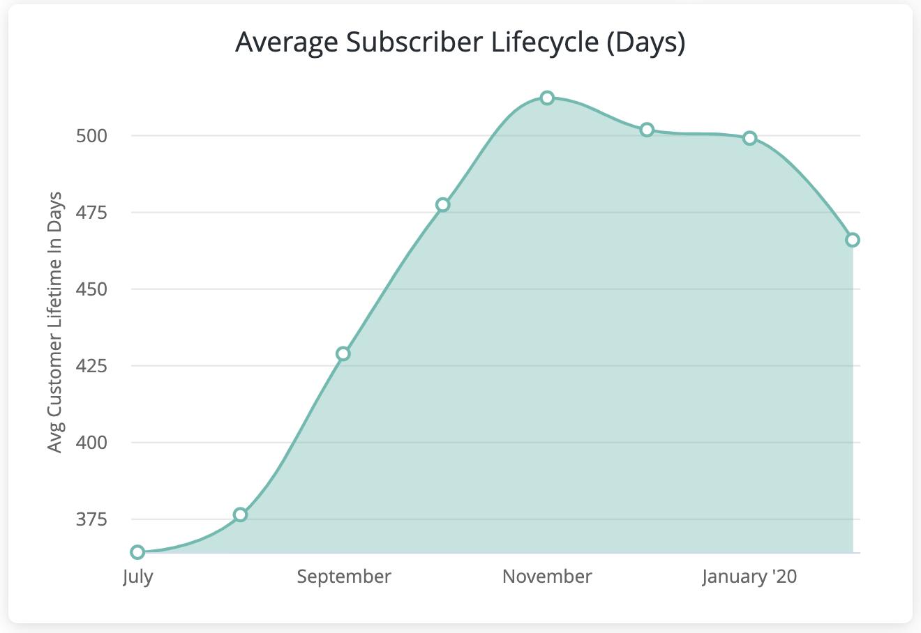 avg subscriber lifecycle