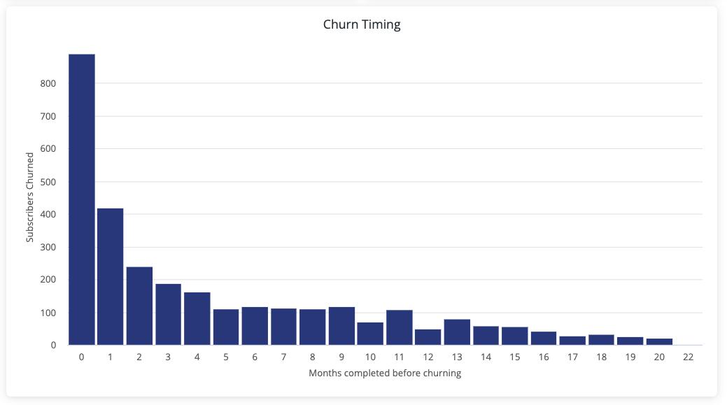 churn timing