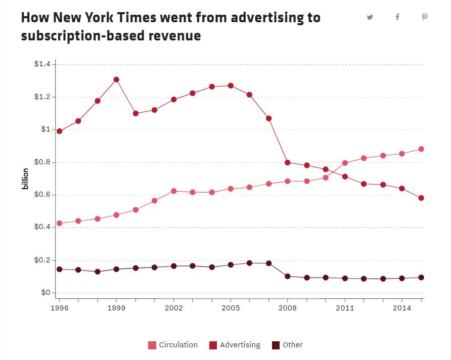 NYT subscription revenue vs advertising