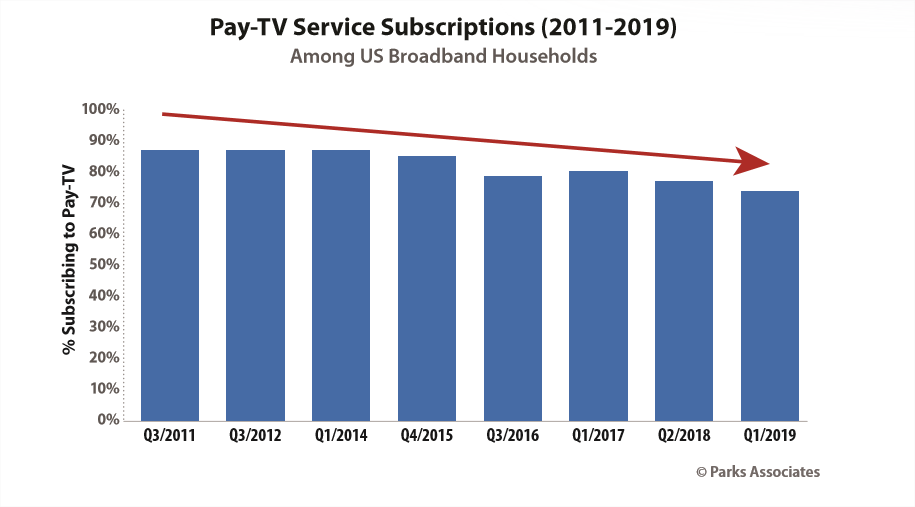 Pay TV subscribers trend - Parks Associates