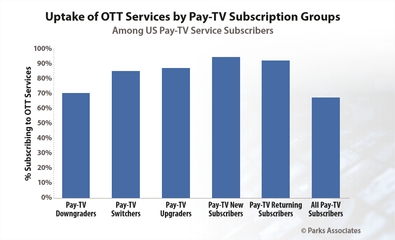 Pay TV subs going for OTT - Parks Associates