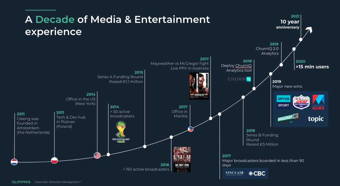 Cleeng decade of media & entertainment experience