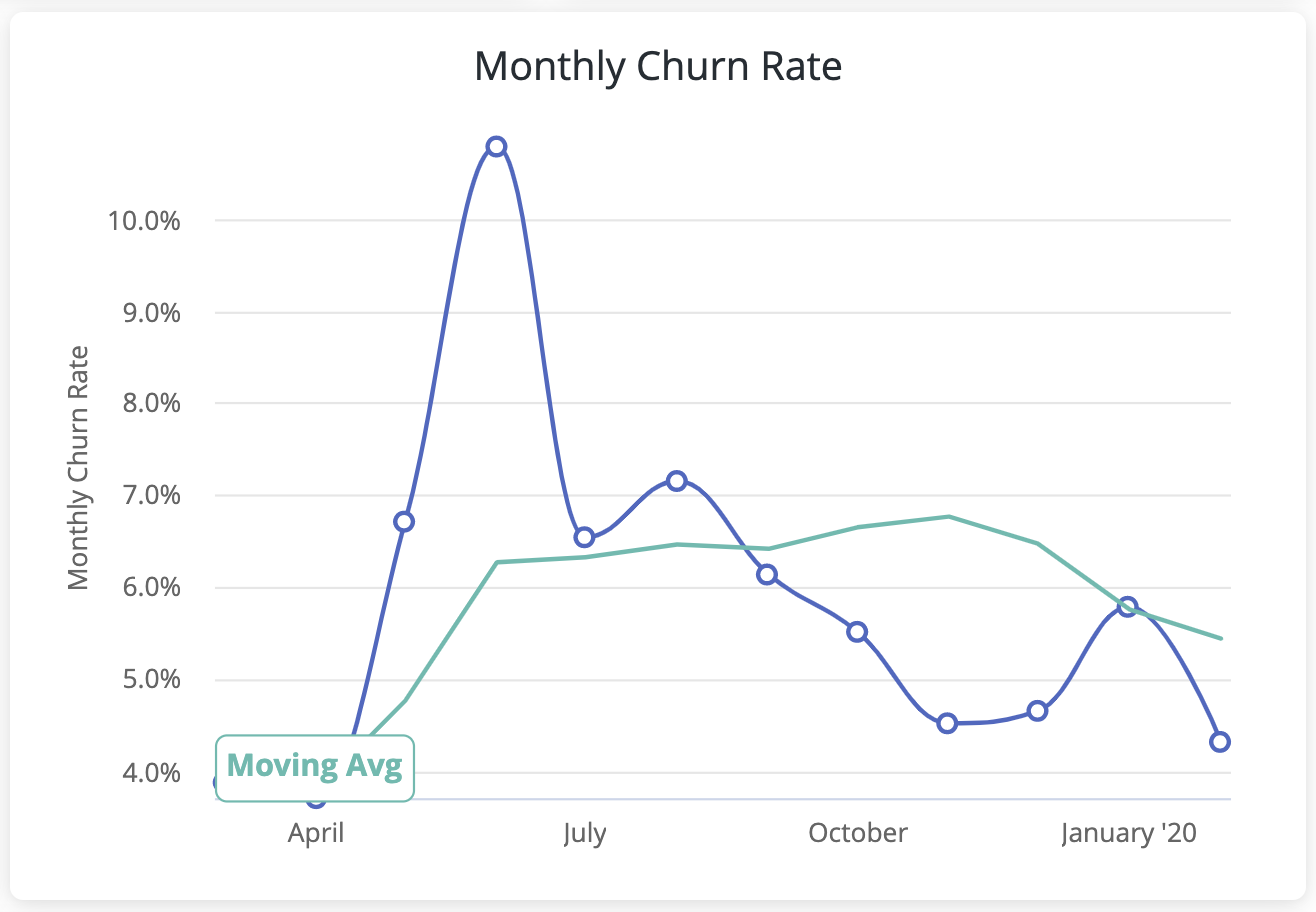 monthly churn rate