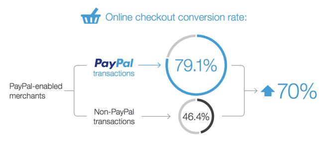 paypal-checkout-rates