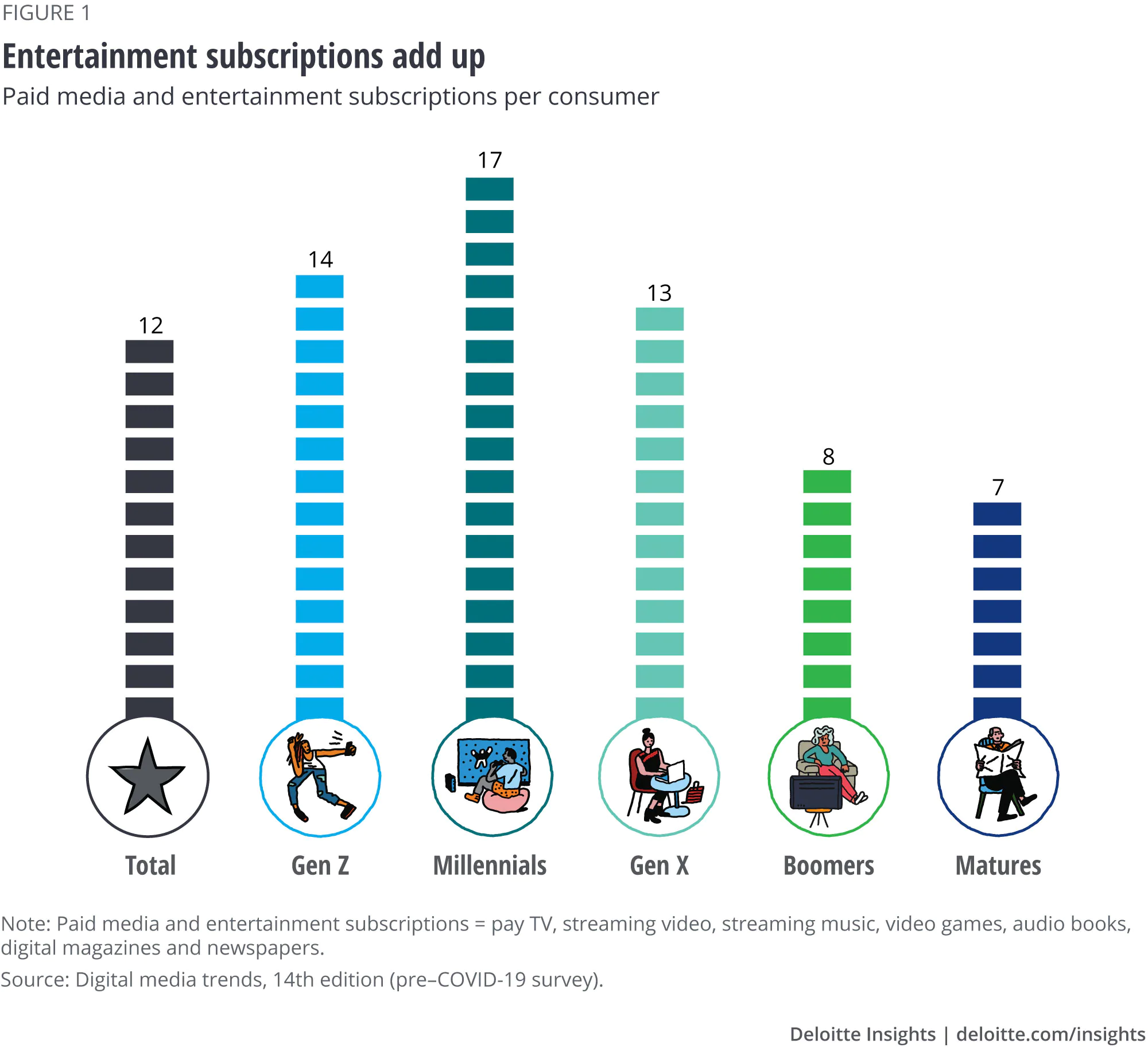 Subscription video - generation split